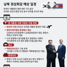 남북 정상획담 예상 일정