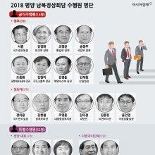 2018 평양 남북정상회담 수행원 명단