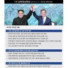문재인-김정은 첫 만남부터 평양선언까지