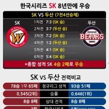 한국시리즈 SK 8년만에 우승