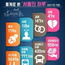 [인포그래픽]통계로 본 '서울의 하루'