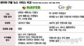 구글 뉴스의 진화…AI 맞춤뉴스로 승부