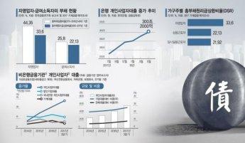 불붙은 연체 시한폭탄…자영업자 '발등의 불'