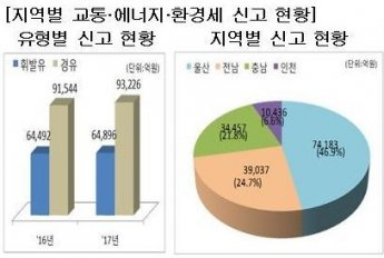 교통·에너지·환경세 신고세액, 울산·전남·충남 93.4% 차지