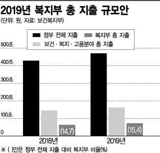 복지부 72조 '역대 최대'…저소득층 소득보장·저출산 방점(종합)