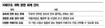 한국식 기업지배구조의 미래는