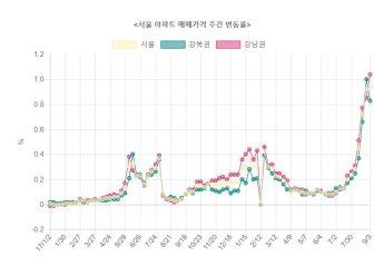 서울 아파트값 상승률 4주 연속 역대 최고치 경신