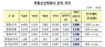 부동산신탁사, 상반기 순이익 2853억원 '사상 최대'