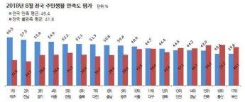 [리얼미터 조사] 단체장 직무수행 지지도, 김영록 1위-박남춘 17위