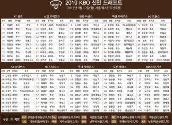 2019 프로야구 신인드래프트, 이대은 등 해외파 강세…100명 꽉 채워 지명 완료