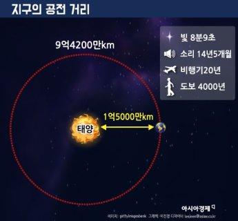 [과학을읽다]지구가 태양 한 바퀴 도는 시간, 비행기로 20년?