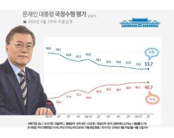 [리얼미터 조사]文대통령 지지율 53.7%…하락세 멈추고 소폭 반등