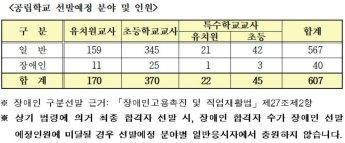 서울 초등교사 370명 선발…유치원 170명·특수학교 67명