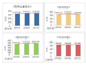 지난 해 민사소송 늘고, 형사소송 줄었다... 전체 소송건수 소폭 감소