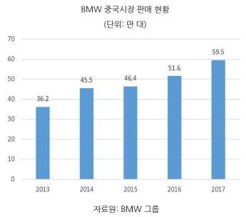 [생생KOTRA]BMW, 중국 제3공장 신설…韓 부품사 수주 기회
