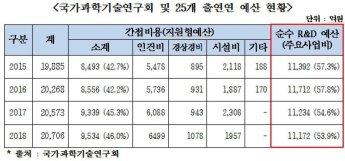 [2018 국감] 출연硏 순수 R&D 비용 ↓ · 간접비용 ↑