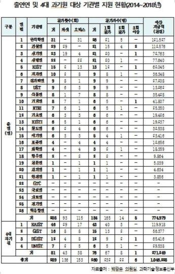 [2018 국감] 출연硏 '가짜학회' 출장비로 10억 이상 지원받아
