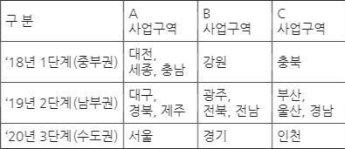 재난망 수주전, KT 7000억 '대박'…SKT 2000억