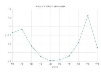 10월 서울 집값 오름세 '주춤'…잇단 부동산대책에 관망세 확산