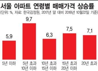 서울 신축 아파트값이 제일 덜 오른 이유는…