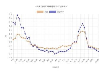 서울 강남 아파트값 하락세 심화
