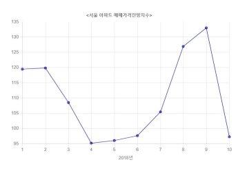 힘받는 서울 집값 하락론‥매매가격 전망지수 급락