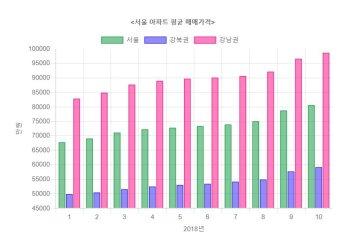 서울 평균 아파트값 처음 8억원 넘어서