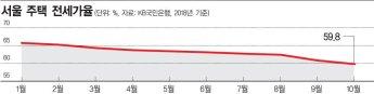 서울 전세가율 60%대 붕괴…갭투자 '끝물'