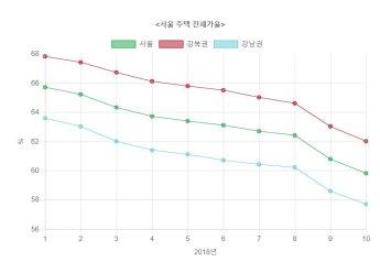 서울 전세가율, 4년여 만에 60%대 붕괴…저무는 갭투자시대(종합)