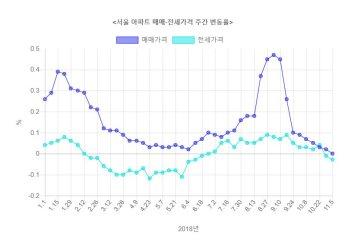 서울 아파트값 보합 전환…강남3구 3주 연속 하락