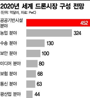 [드론 스토리②] 농촌 하늘 휘젓는 중국산…날개 잃은 국산
