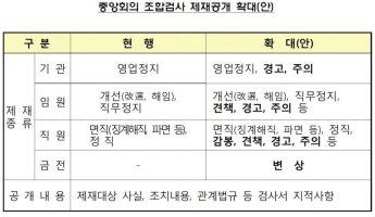 농·수·신협, 내년부터 기관·임직원 경징계 및 금전제재도 공개