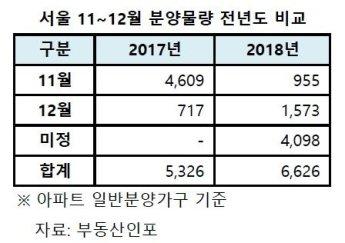 """서울 막바지 분양물량 2500가구…""""경쟁 더 치열해질 것"""""""