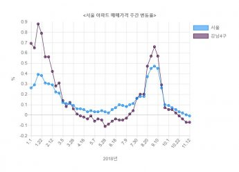 서울 아파트값 1년 2개월 만에 하락 전환