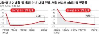 8·2대책과 다른 9·13대책…두달 버틴 서울 집값, 이제부터 내리막?(종합)