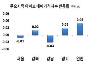 결국 꺾인 서울 아파트값…'강남→한강변→서대문' 하락세 확산