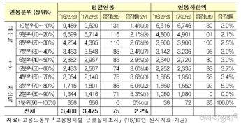 한국 근로자 평균 연봉 3475만원...대-중소기업 연봉 차이는 2865만원