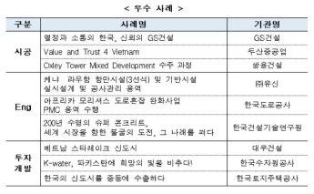 해외건설 최우수 사례에 GS건설·유신·대우건설