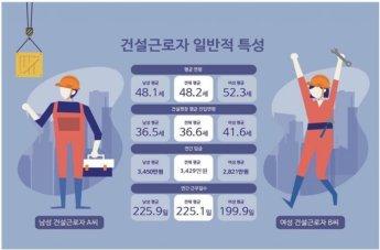 건설근로자 평균일당 16만원·진입연령 36세'