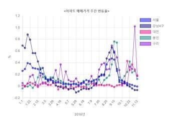 서울 집값 꺾인 부동산시장 '춘추전국시대'