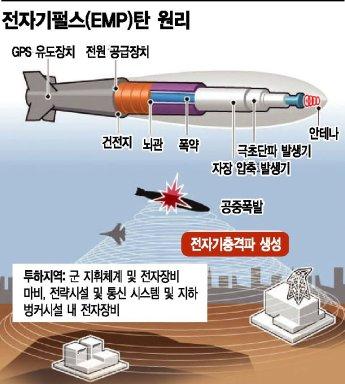 [양낙규의 Defence Club]북한의 EMP탄 대비책은