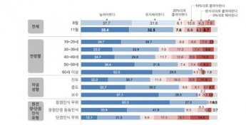 """원자력학회 """"국민 68%, 원전 유지·확대 지지"""""""