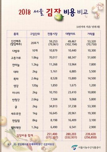 올 서울 김장비용  전통시장(25만원),대형마트(28만원)보다 10.3% 저렴