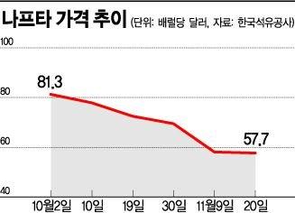 """예상 밖 유가 급락…NCC업체 """"휴~"""""""