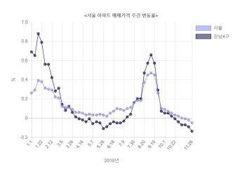 금리인상 앞두고 서울 강남 집값 '뚝'…5년 3개월 만에 최대 낙폭(종합)