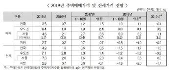 """""""내년 서울 집값 1.1% 상승"""""""