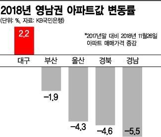 영남 부동산시장 찬바람…대구 '나홀로 호황'