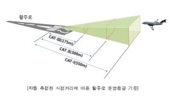 지방공항 결항·지연 대폭 개선…국토부 '김해공항' 운영 등급 상향