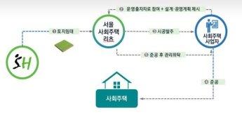 서울시, 대치동에 리츠 방식 사회주택 '1호' 첫 삽