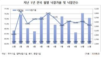 9.13 부동산 대책 효과, 수도권 경매 낙찰가율 2개월째 하락